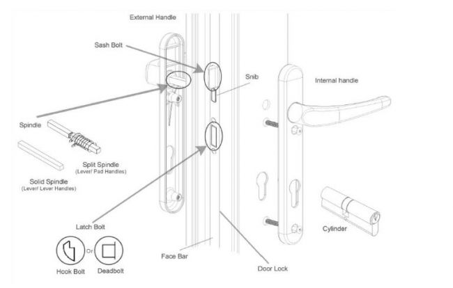 yale 2 lever mortice sash lock fitting instructions