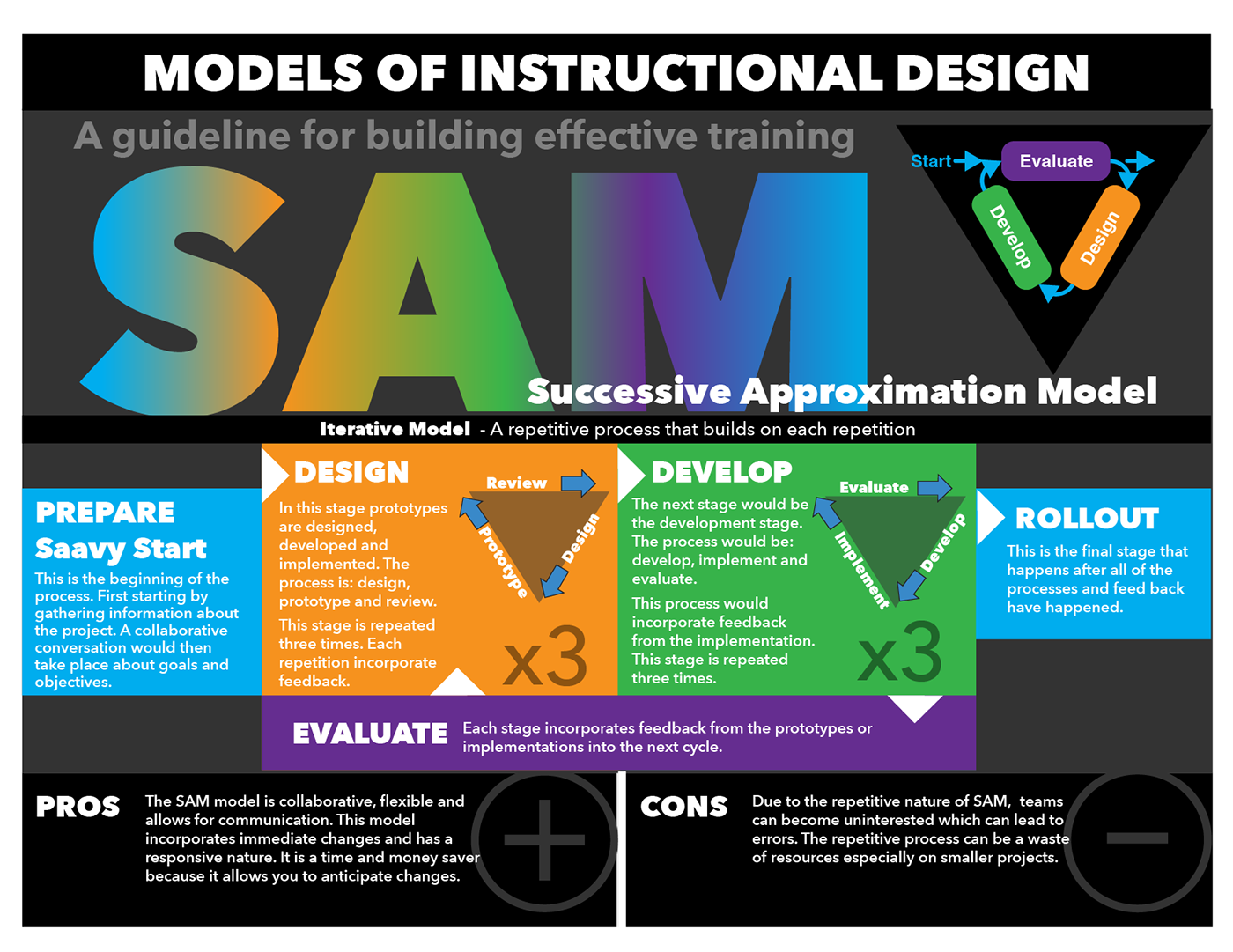 4 models of instruction