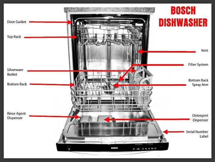 bosch classixx dishwasher reset instructions