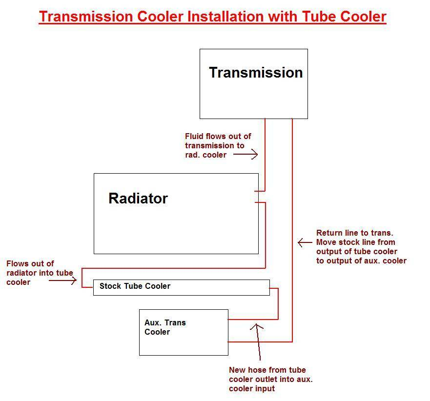 hayden transmission cooler installation instructions