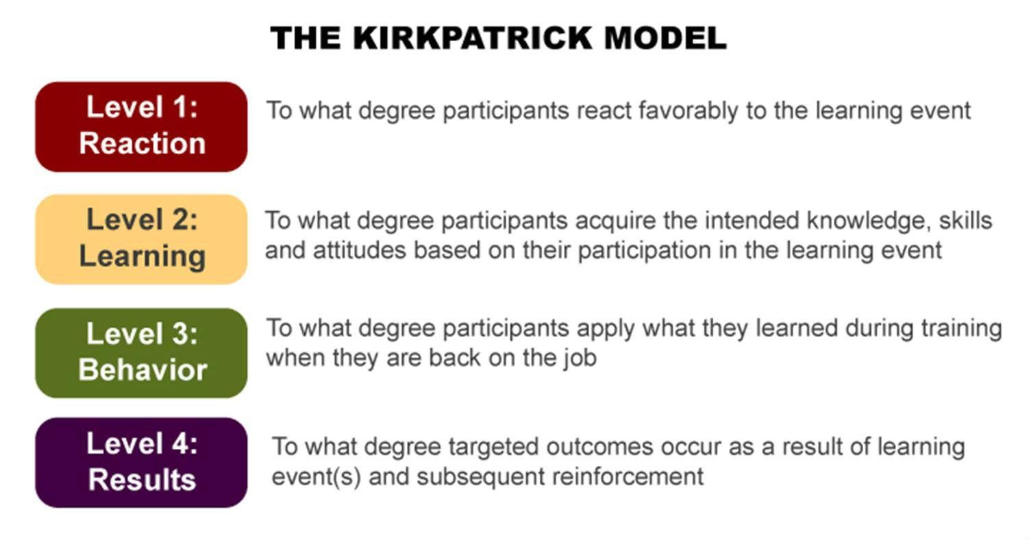 4 models of instruction